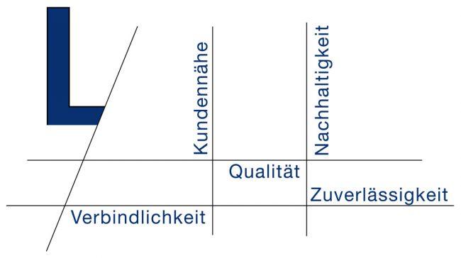 Laupp-Unternehmenswerte